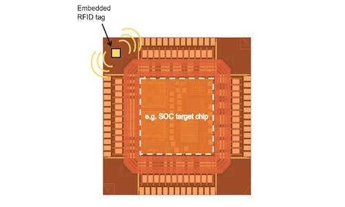 Illustration of a smaller chip indicating the location of the RFID tag.